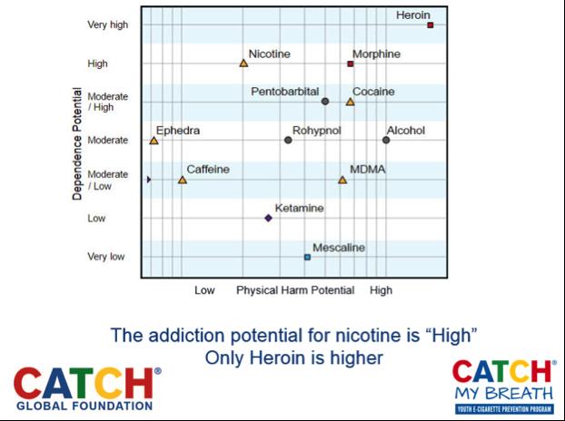 Addictive Potential Graph